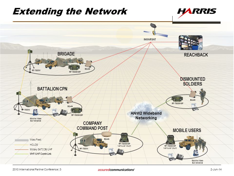 Extending the Network BRIGADE REACHBACK DISMOUNTED SOLDIERS