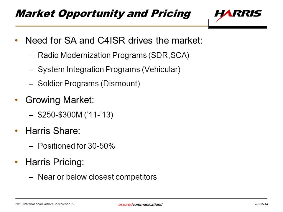Market Opportunity and Pricing