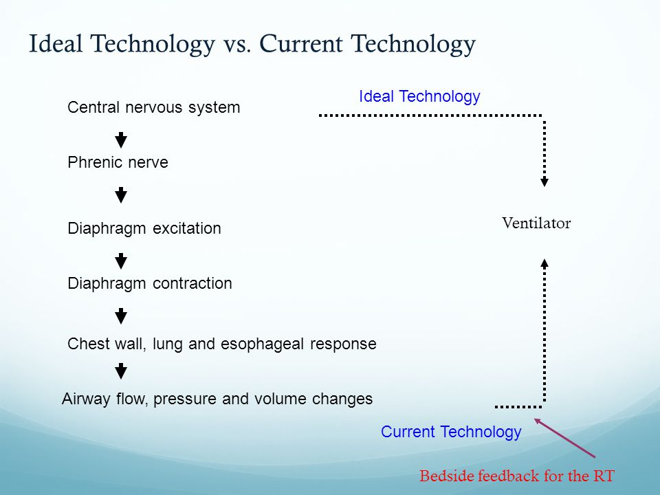 Ideal Technology vs. Current Technology
