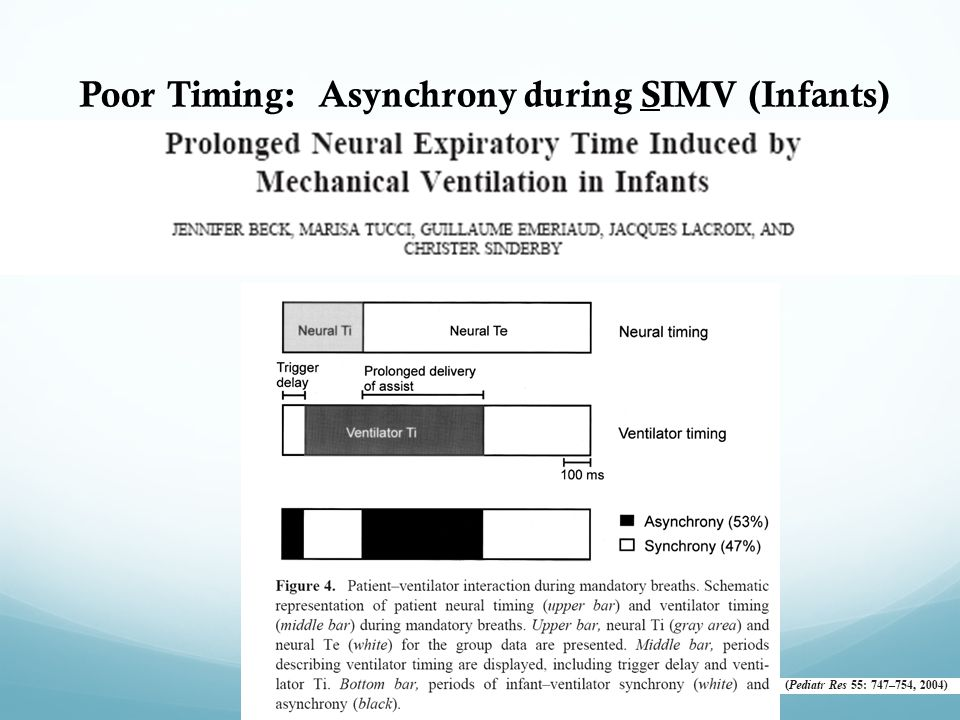 Poor Timing: Asynchrony during SIMV (Infants)