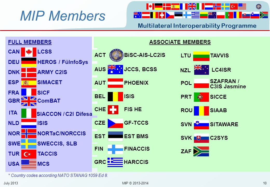 MIP Members FULL MEMBERS ASSOCIATE MEMBERS LCSS CAN BiSC-AIS-LC2IS ACT