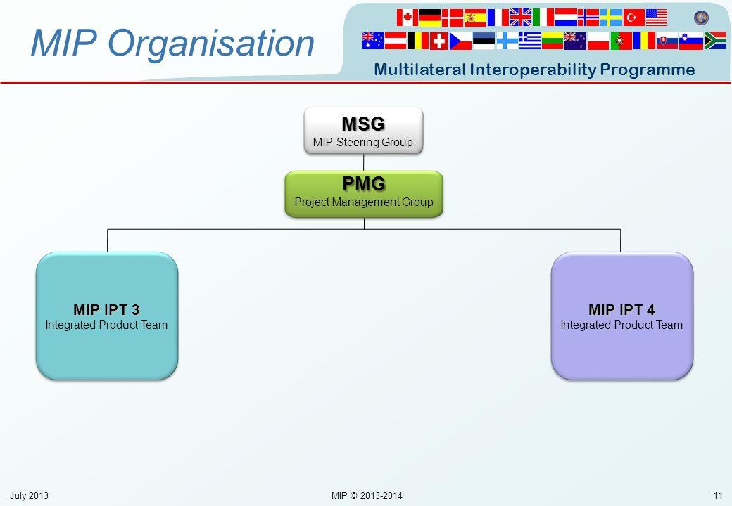 MIP Organisation MSG PMG MIP IPT 3 MIP IPT 4 Unclassified Unclassified