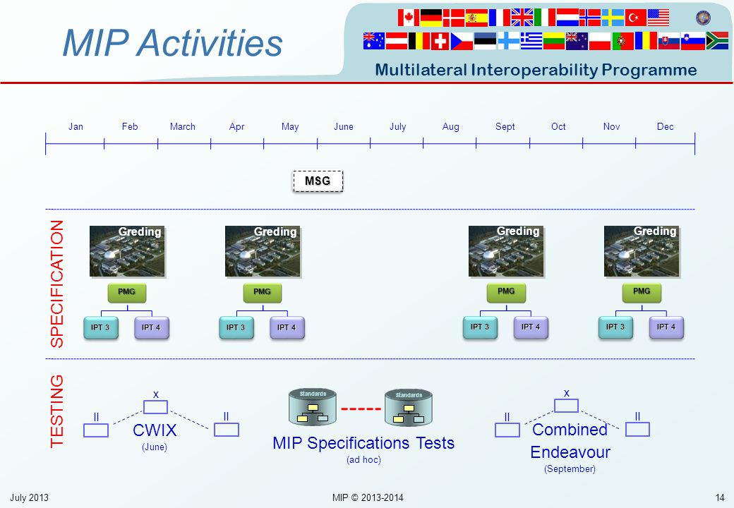 MIP Specifications Tests