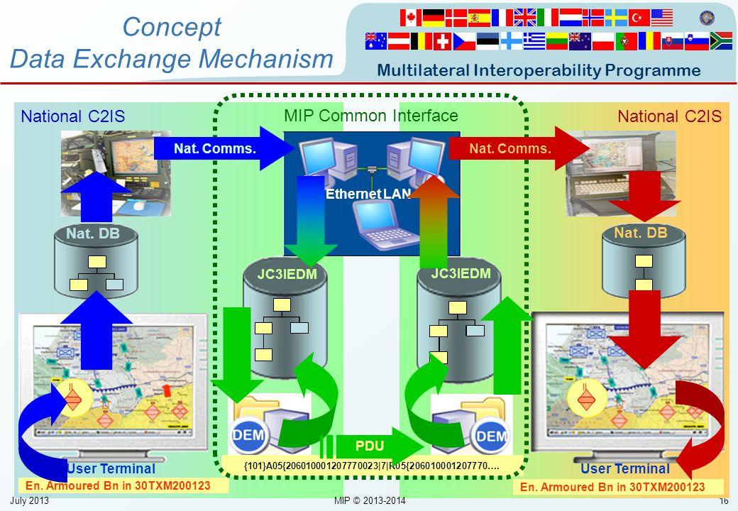 Concept Data Exchange Mechanism