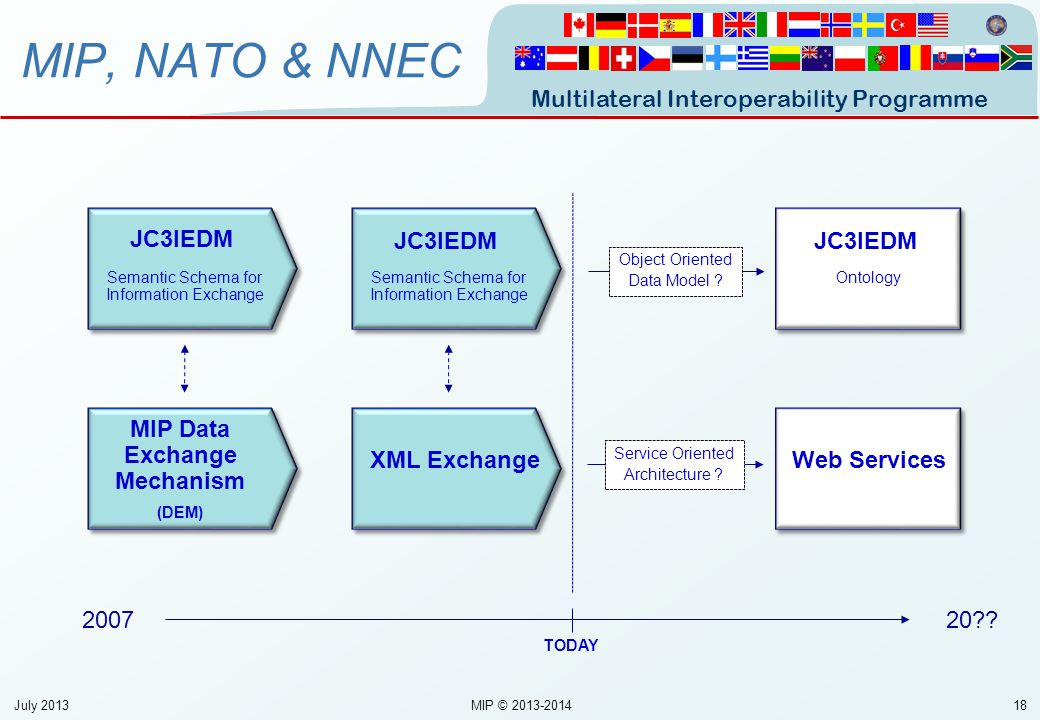 MIP Data Exchange Mechanism