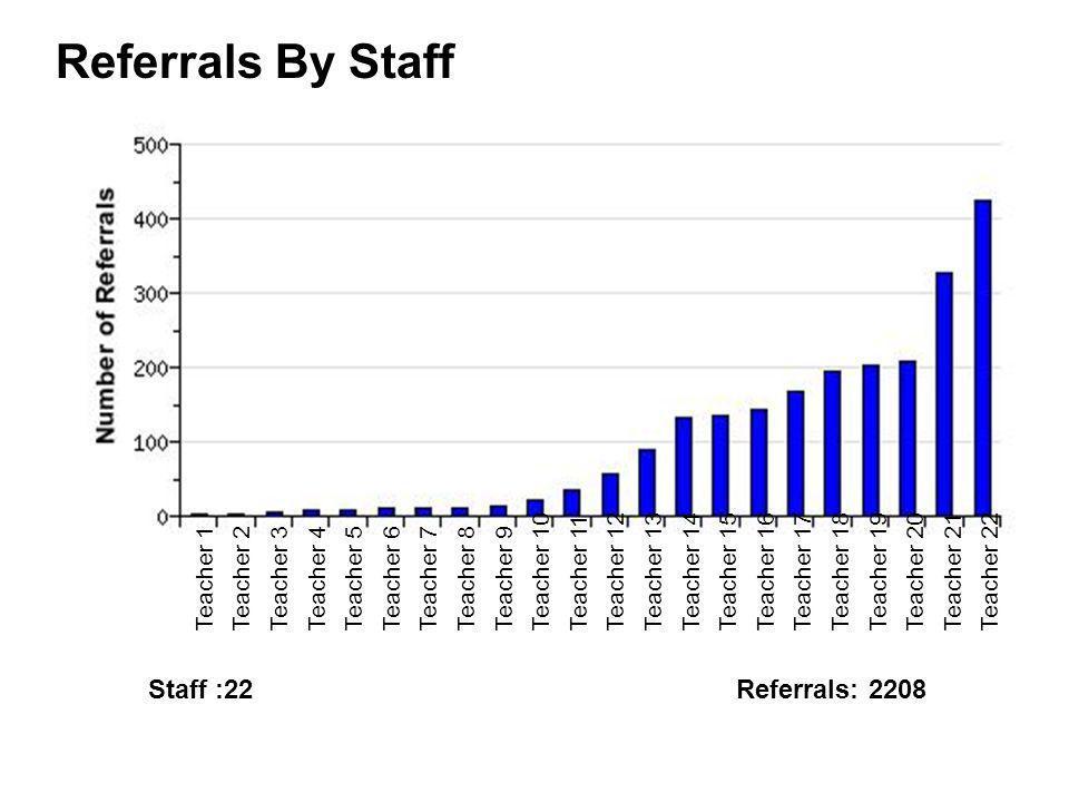 Referrals By Staff Staff :22 Referrals: 2208 Teacher 10 Teacher 11