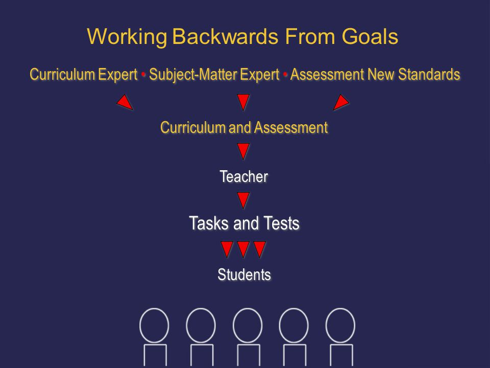 Working Backwards From Goals