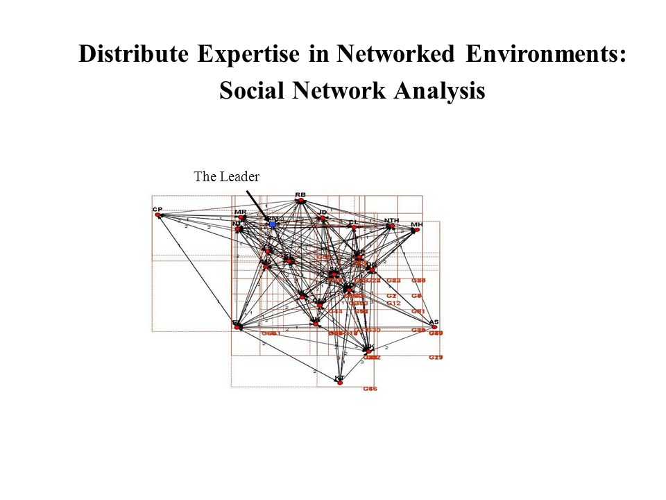Distribute Expertise in Networked Environments:
