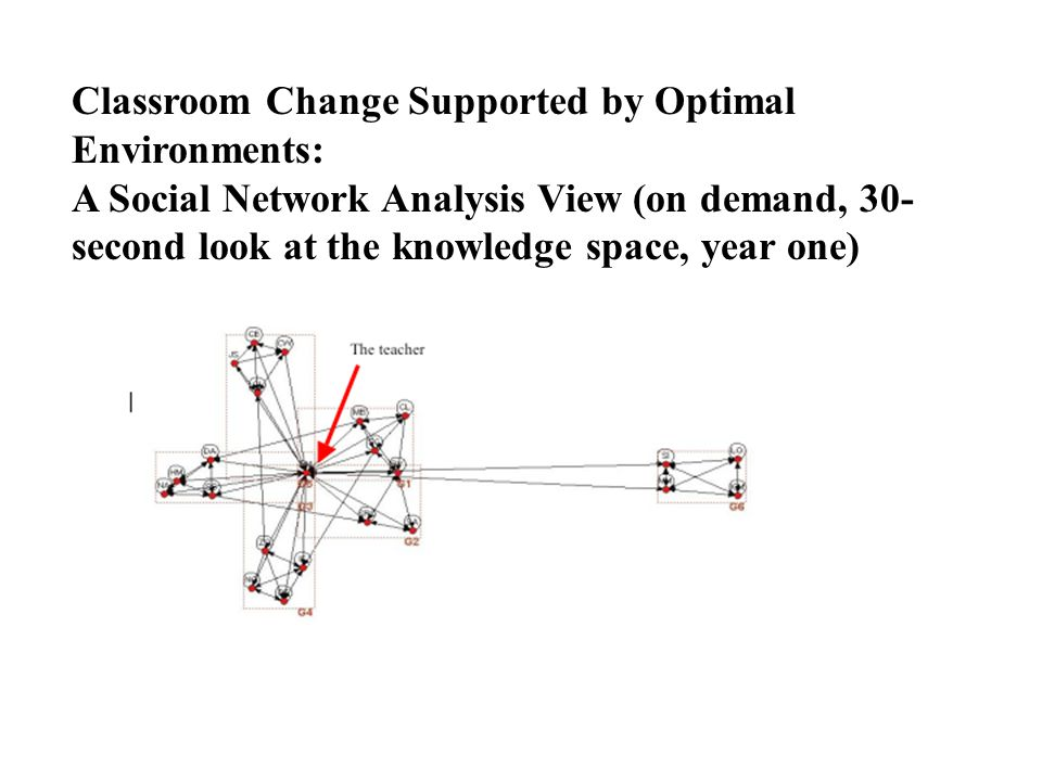 Classroom Change Supported by Optimal Environments: