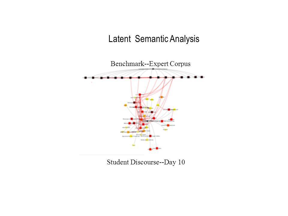 Latent Semantic Analysis