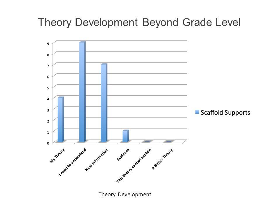 Theory Development Beyond Grade Level
