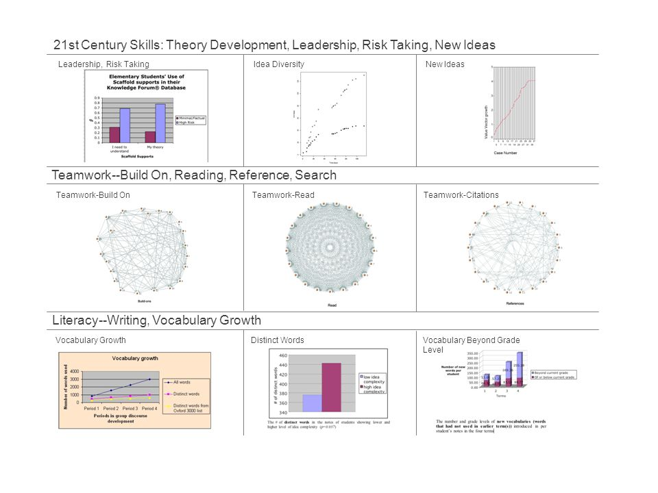 Teamwork--Build On, Reading, Reference, Search
