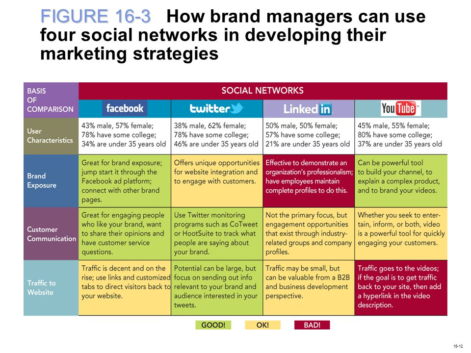 FIGURE 16-3 How brand managers can use four social networks in developing their marketing strategies