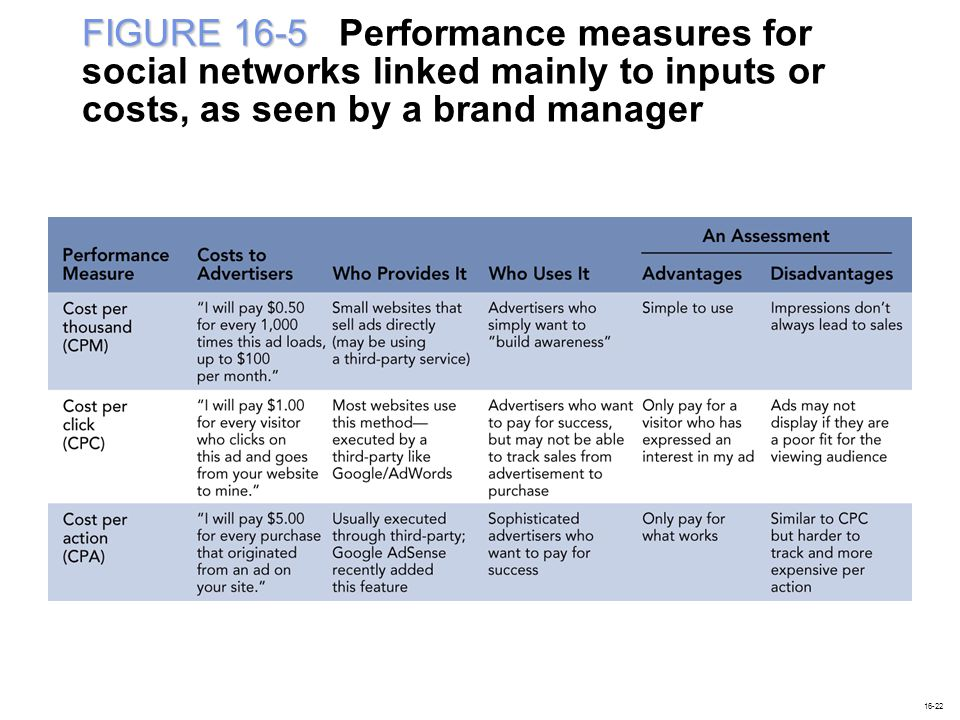 FIGURE 16-5 Performance measures for social networks linked mainly to inputs or costs, as seen by a brand manager