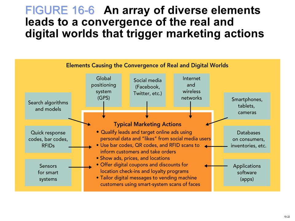 FIGURE 16-6 An array of diverse elements leads to a convergence of the real and digital worlds that trigger marketing actions