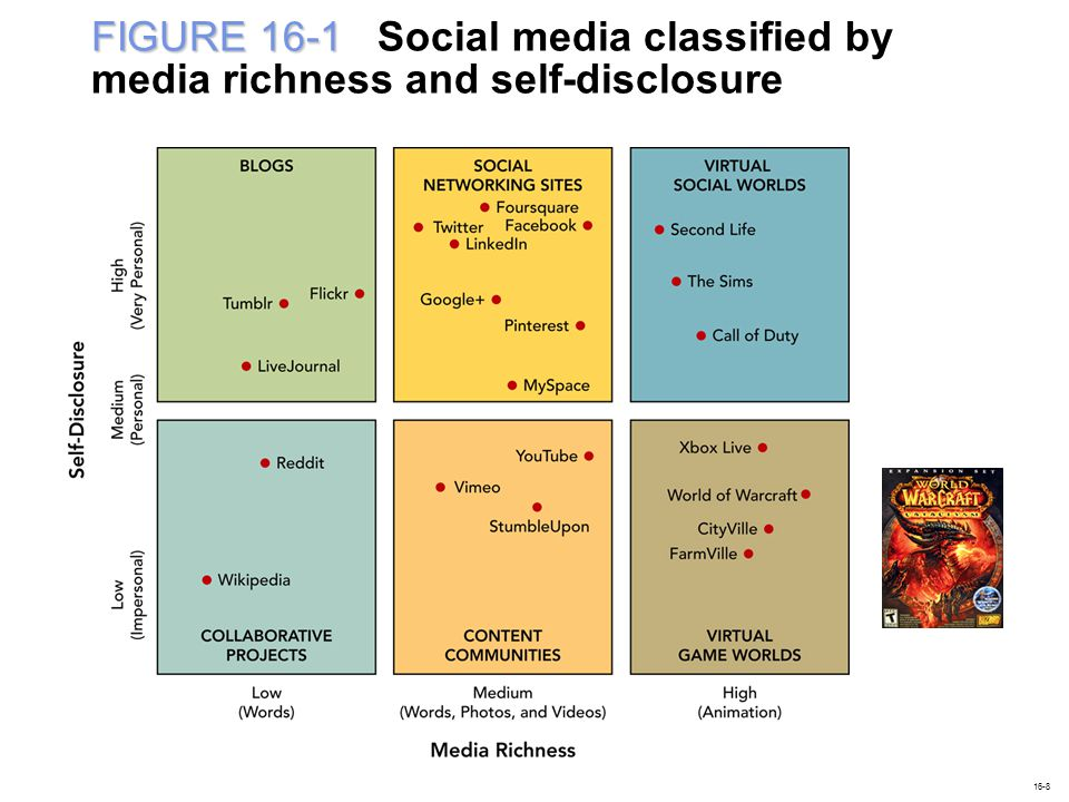 FIGURE 16-1 Social media classified by media richness and self-disclosure