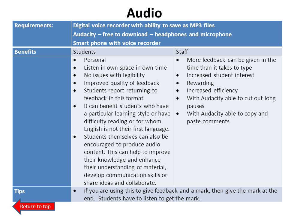 Audio Requirements: Digital voice recorder with ability to save as MP3 files. Audacity – free to download – headphones and microphone.