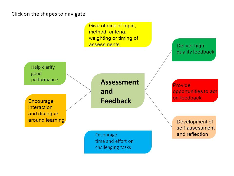 Assessment and Feedback Click on the shapes to navigate