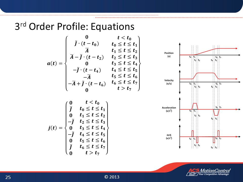 3rd Order Profile: Equations