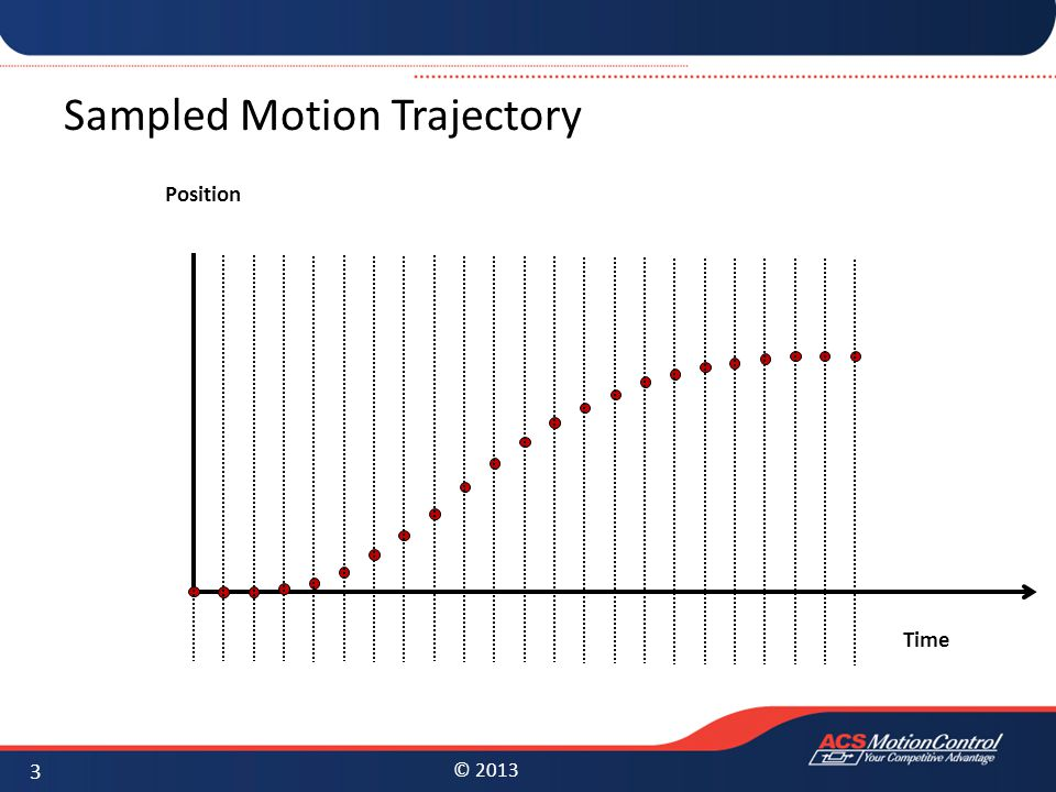 Sampled Motion Trajectory