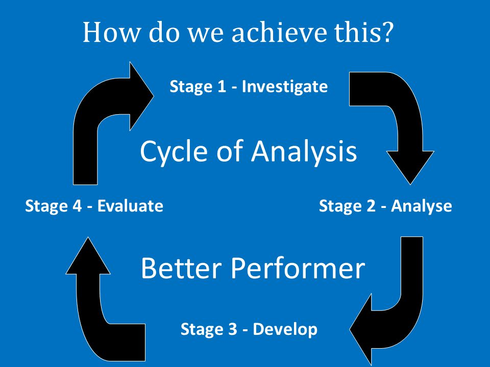 Cycle of Analysis Better Performer How do we achieve this