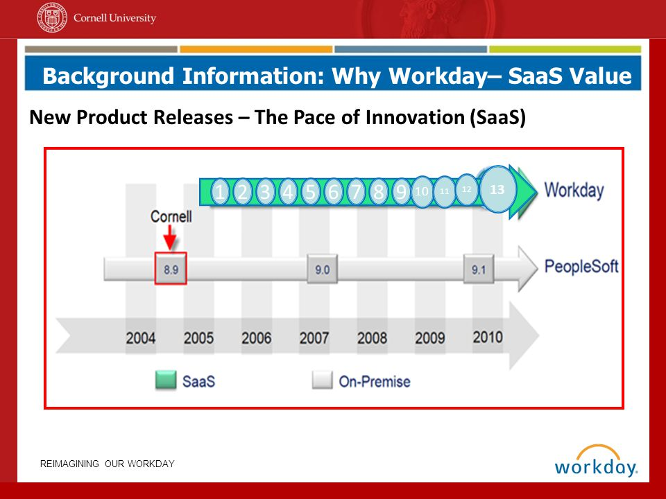 Background Information: Why Workday– SaaS Value