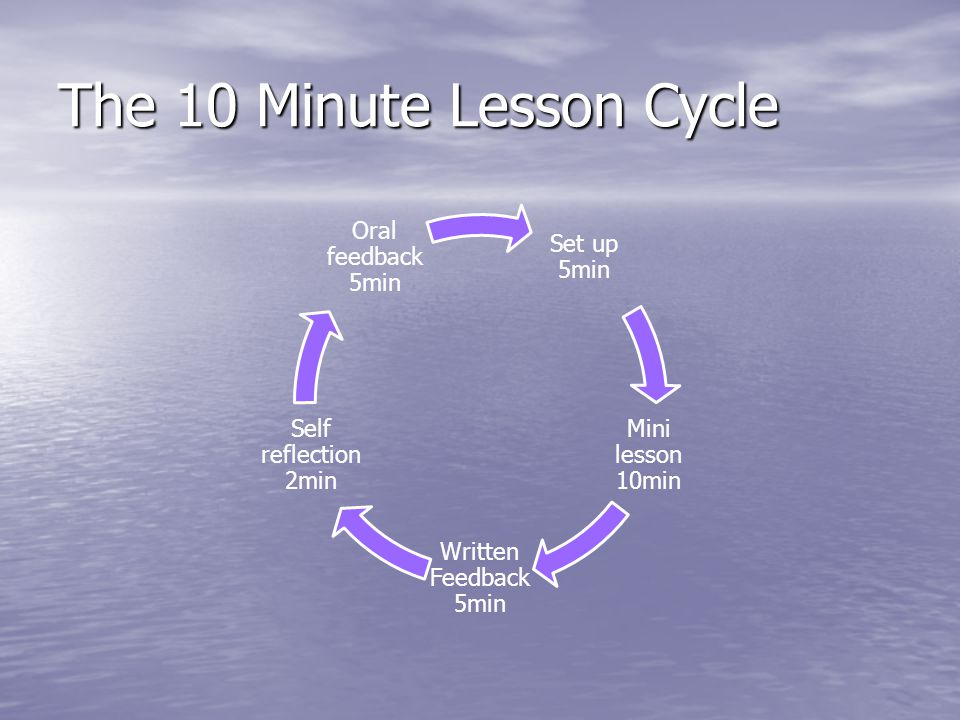 The 10 Minute Lesson Cycle