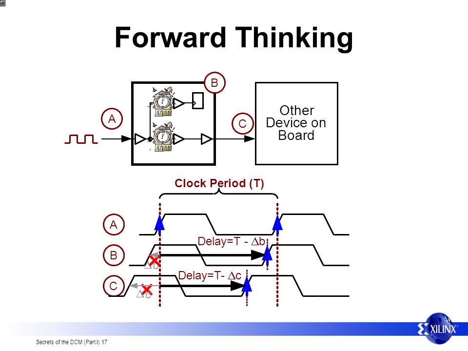 Forward Thinking Other Device on Board B A C Clock Period (T) A
