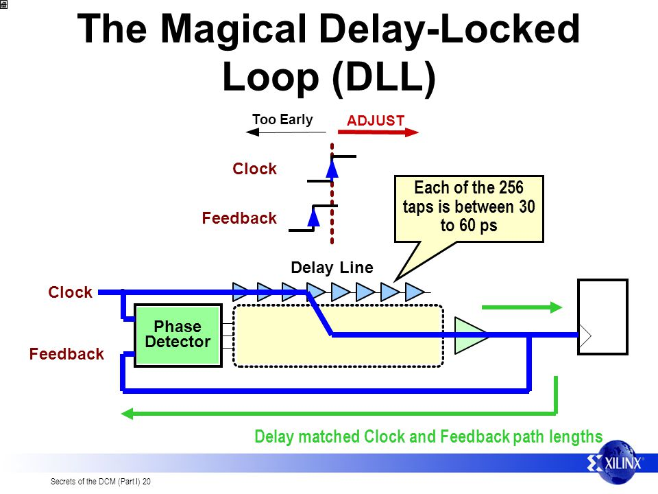 The Magical Delay-Locked Loop (DLL)