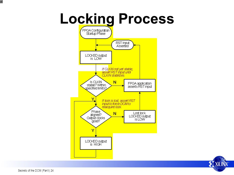 Locking Process