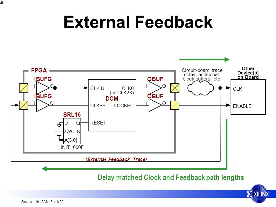 External Feedback Delay matched Clock and Feedback path lengths FPGA