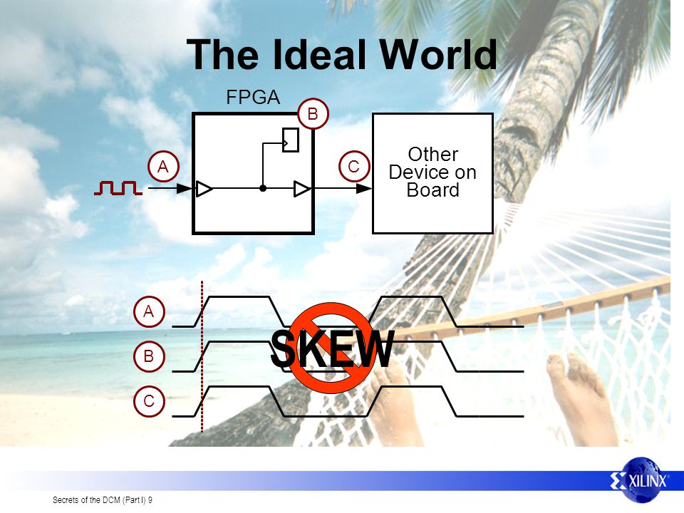 The Ideal World FPGA A B C Other Device on Board SKEW