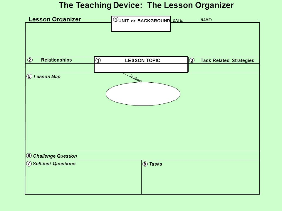 The Teaching Device: The Lesson Organizer