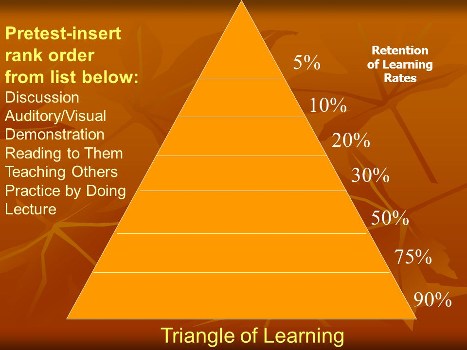 5% 10% 20% 30% 50% 75% 90% Triangle of Learning Pretest-insert