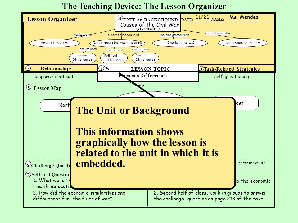 This information shows graphically how the lesson is