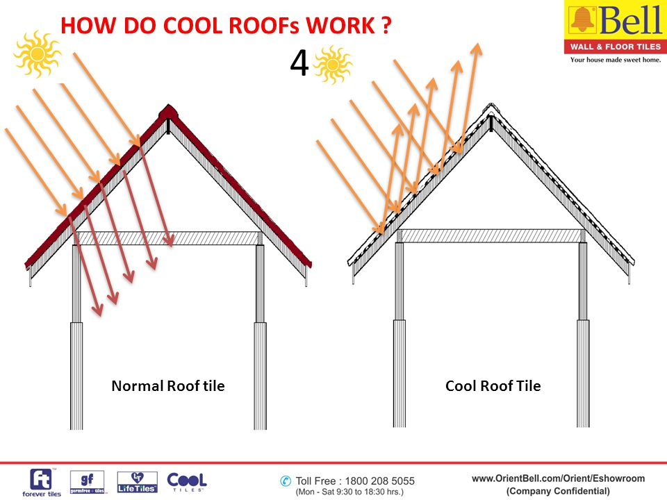 HOW DO COOL ROOFs WORK 4 Normal Roof tile Cool Roof Tile