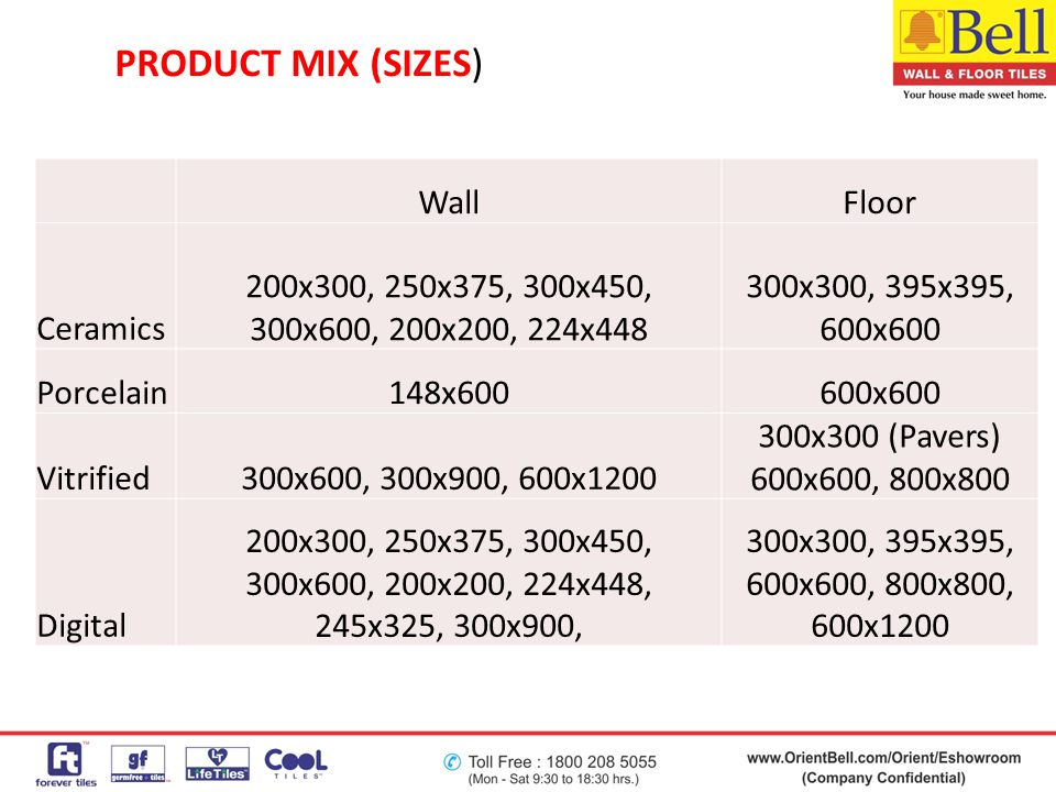 PRODUCT MIX (SIZES) Wall Floor Ceramics