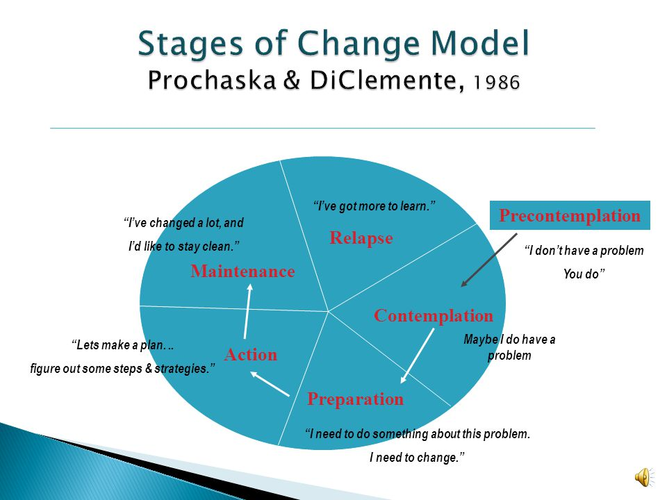 Stages of Change Model Prochaska & DiClemente, 1986