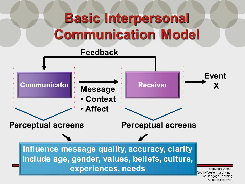 Basic Interpersonal Communication Model
