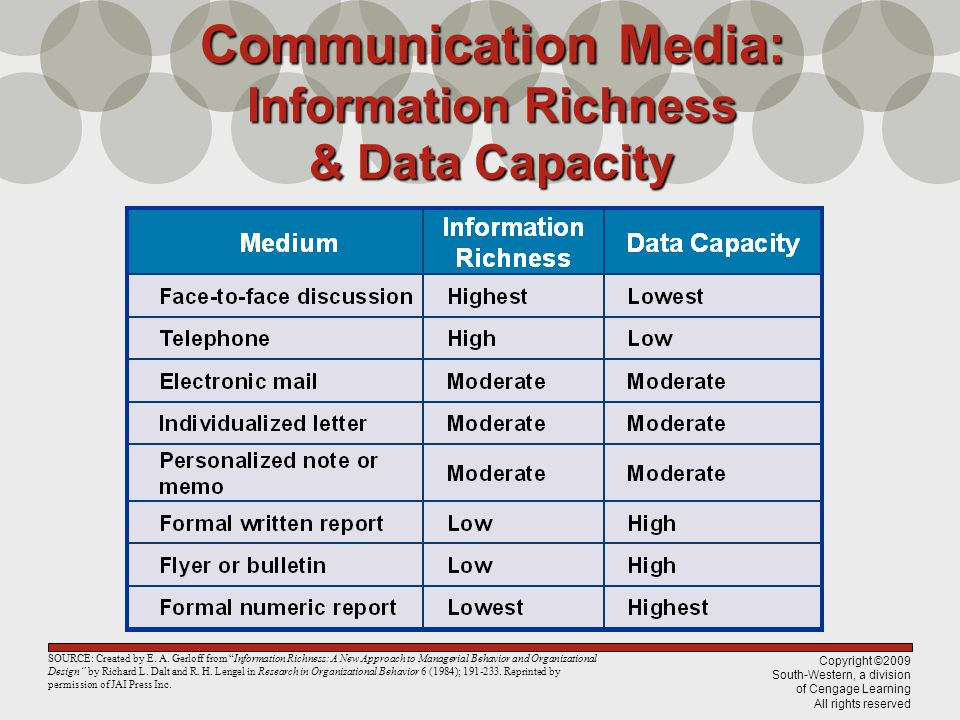 Communication Media: Information Richness & Data Capacity