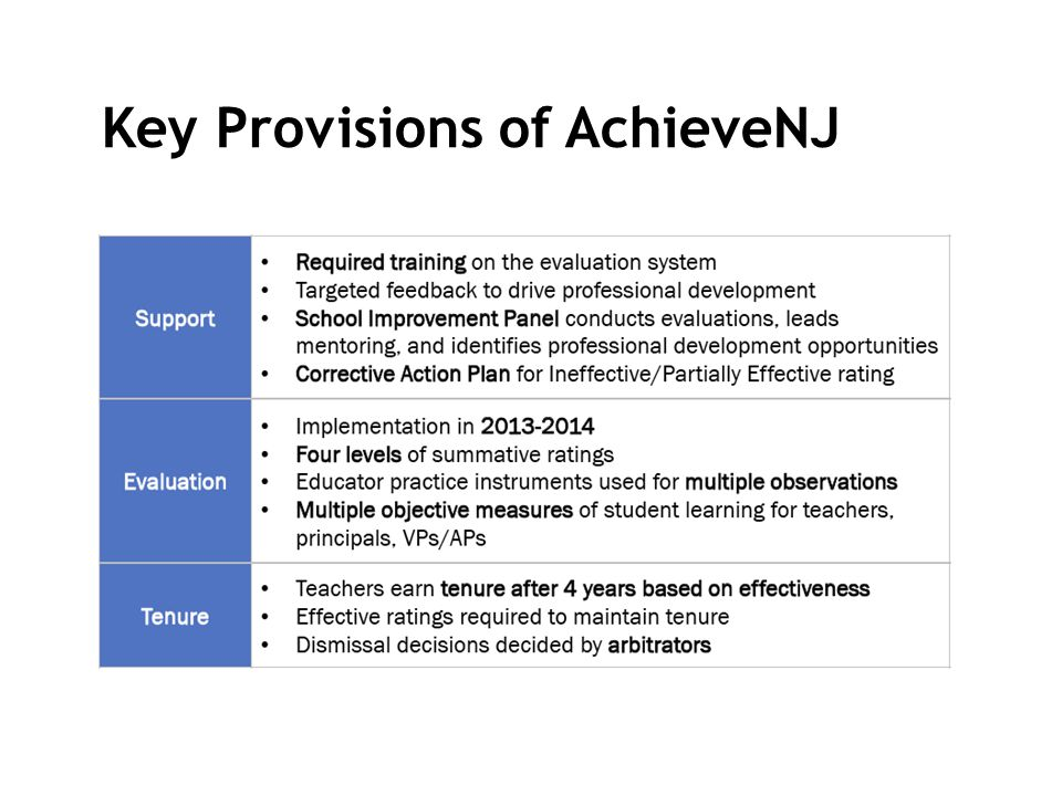 Key Provisions of AchieveNJ