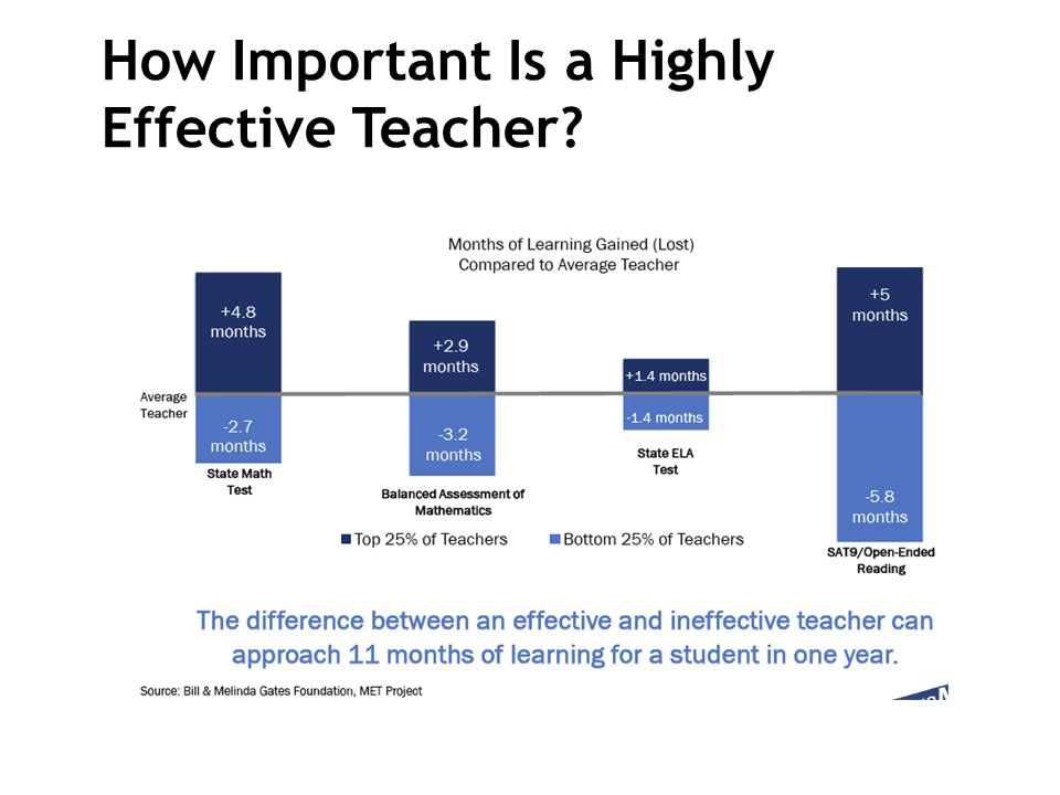 How Important Is a Highly Effective Teacher