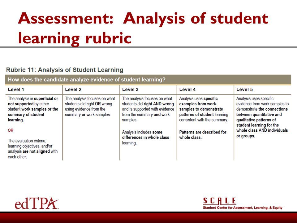 Assessment: Analysis of student learning rubric