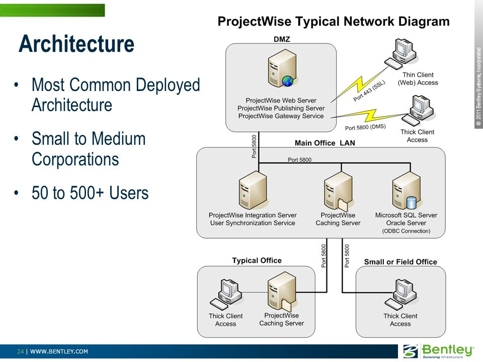 Architecture Most Common Deployed Architecture