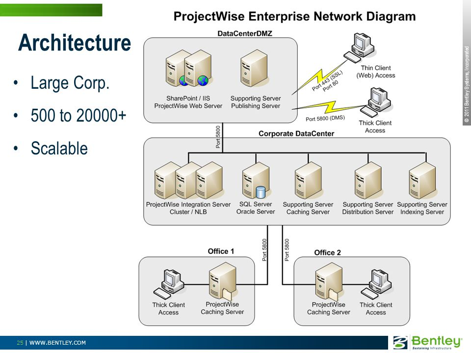 Architecture Large Corp. 500 to 20000+ Scalable