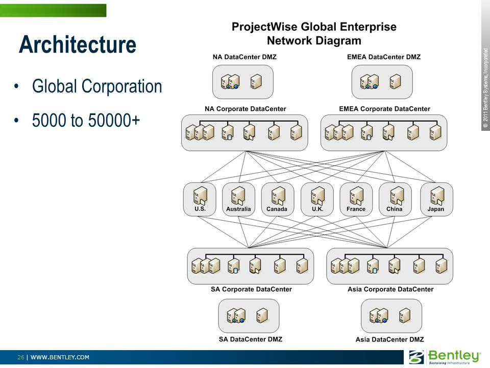 Architecture Global Corporation 5000 to 50000+