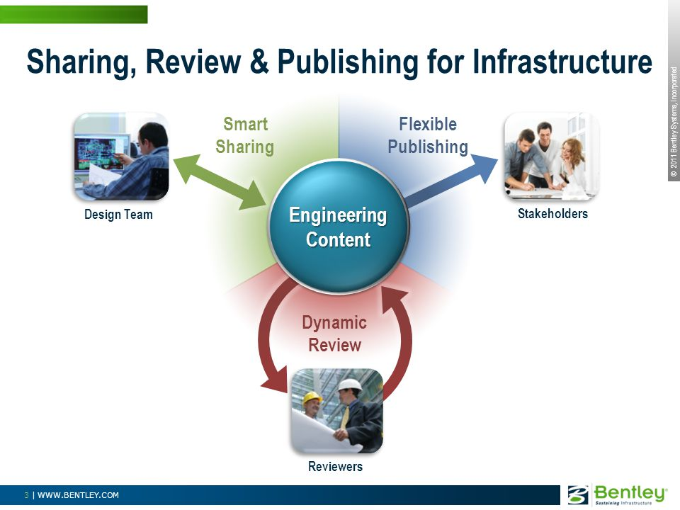Sharing, Review & Publishing for Infrastructure