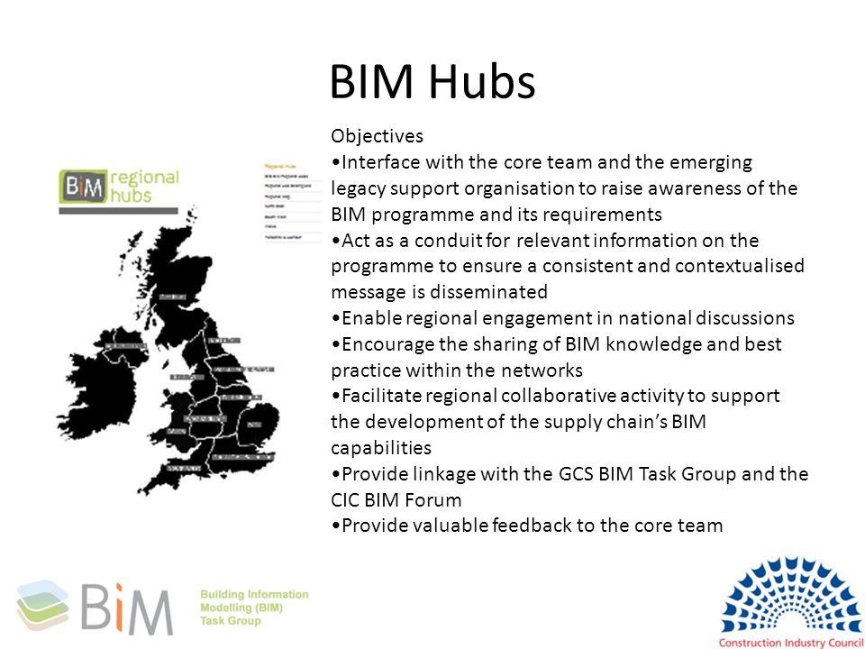 BIM Hubs Objectives.