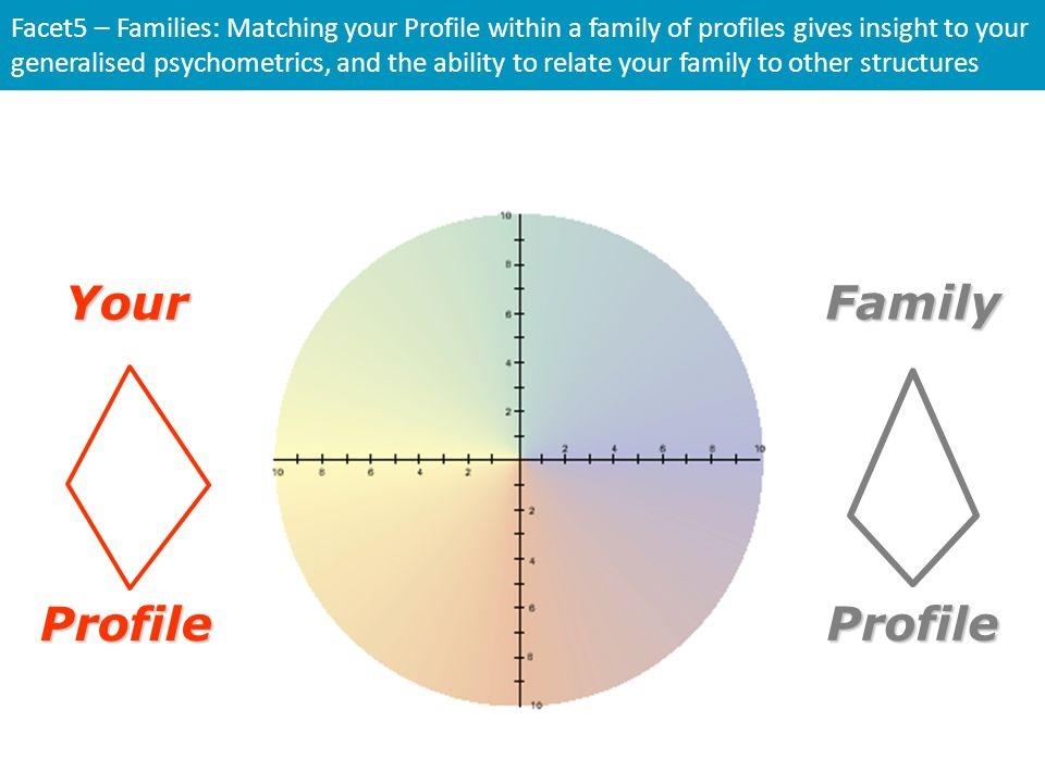 Your Family Profile Profile
