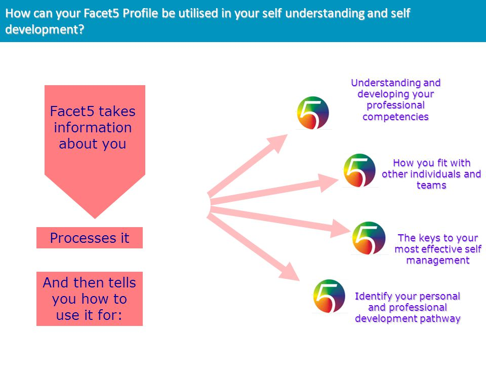 Facet5 takes information about you